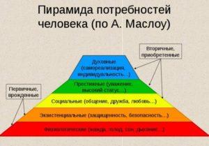 мотив и потребность 5